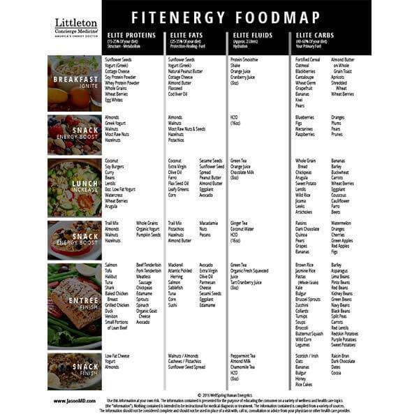 FITENERGY FOOD MAP REGULAR PRICE $19.97